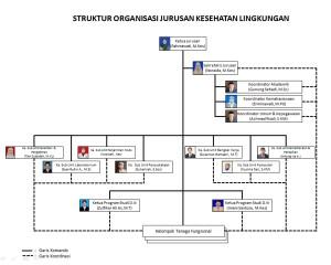 struktur jurusan kesling